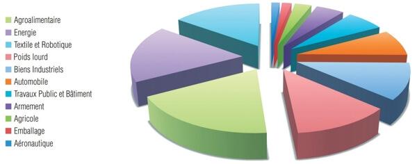 Les différents secteurs d'activités